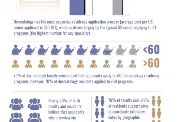 Diversity in Dermatology Residency application Process